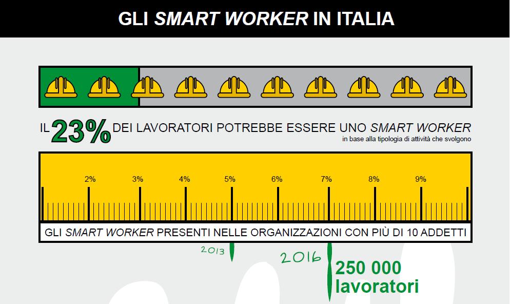 Gli Smart Worker in Italia nel 2016