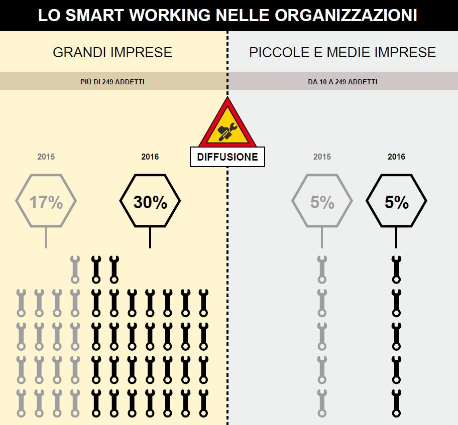 Diffusione Smart Working nelle imprese nel 2016